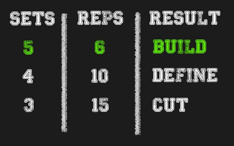 Use Proper Sets and Reps